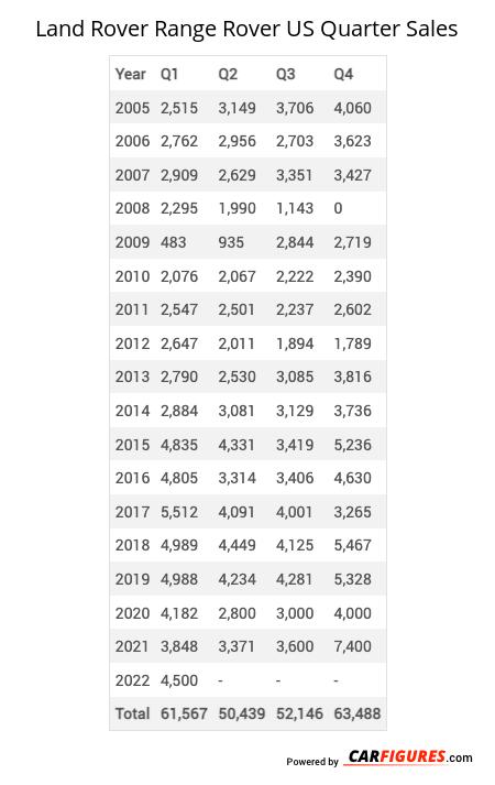 Land Rover Range Rover Quarter Sales Table
