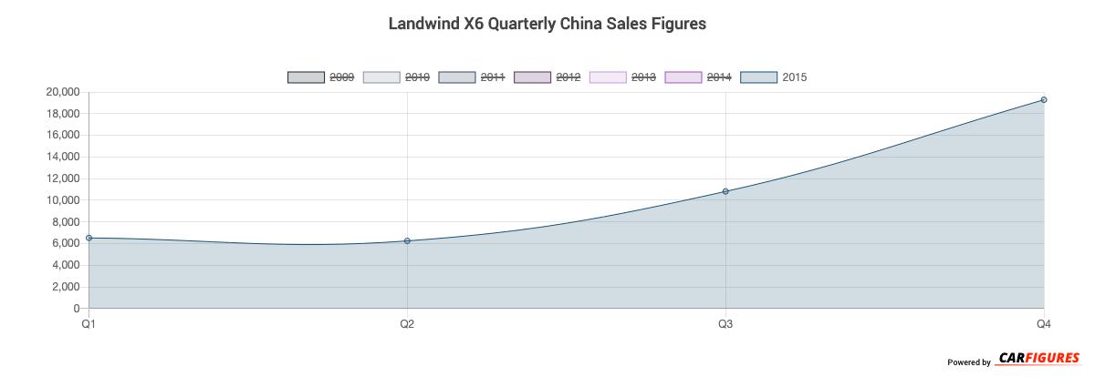 Landwind X6 Quarter Sales Graph