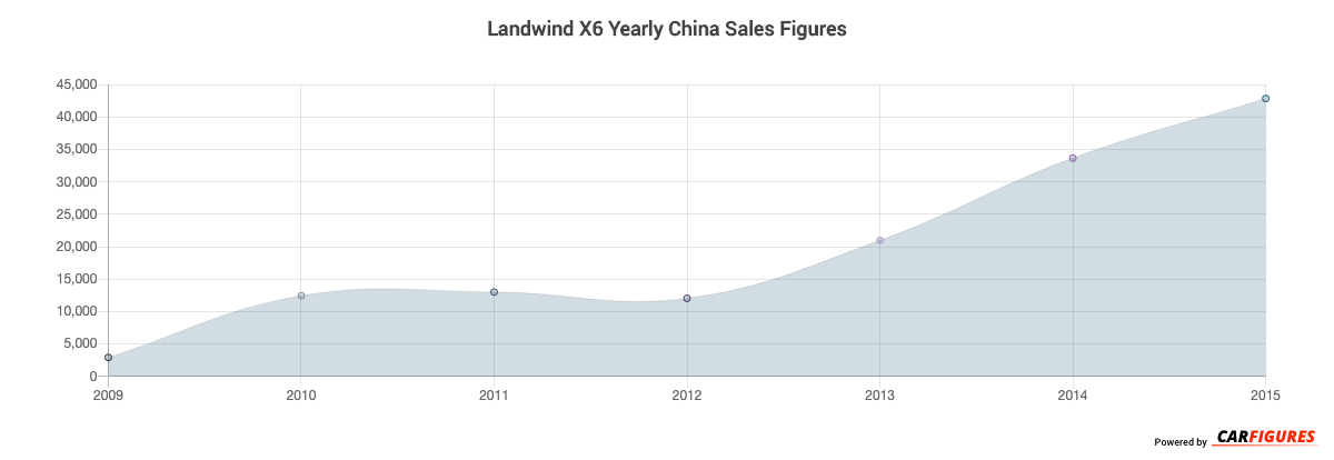 Landwind X6 Year Sales Graph