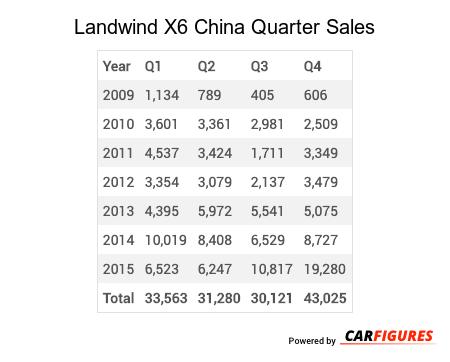 Landwind X6 Quarter Sales Table