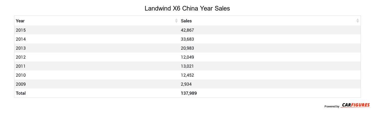 Landwind X6 Year Sales Table