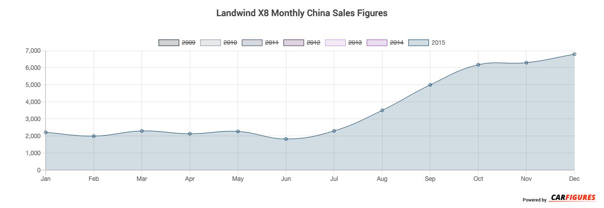 Landwind X8 Month Sales Graph