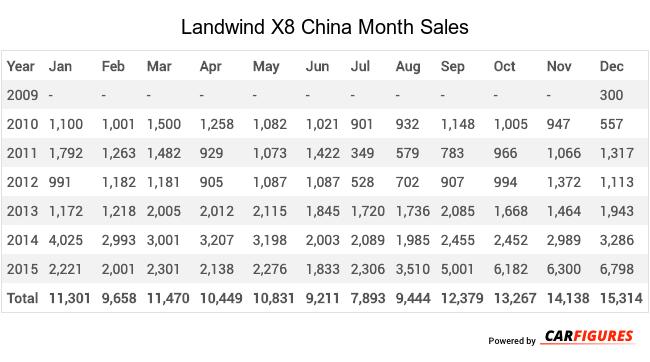 Landwind X8 Month Sales Table