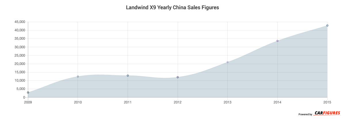 Landwind X9 Year Sales Graph