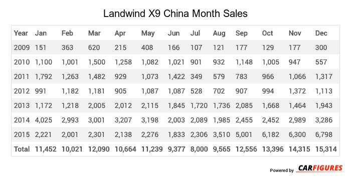Landwind X9 Month Sales Table