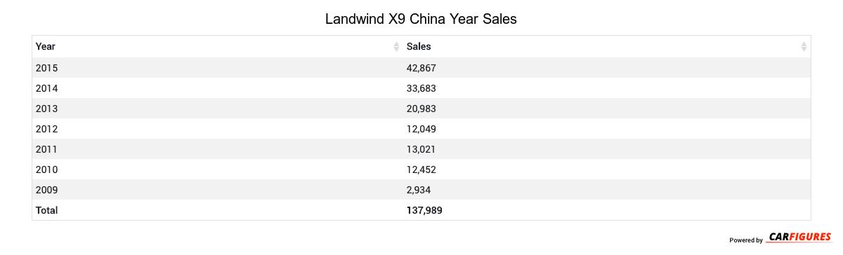 Landwind X9 Year Sales Table