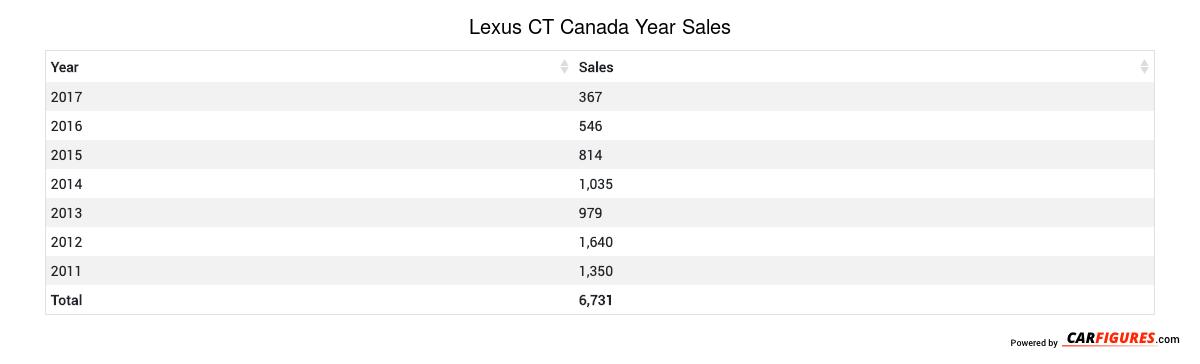 Lexus CT Year Sales Table