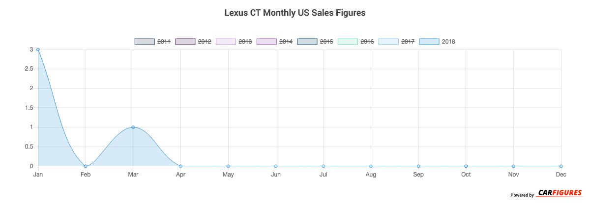 Lexus CT Month Sales Graph