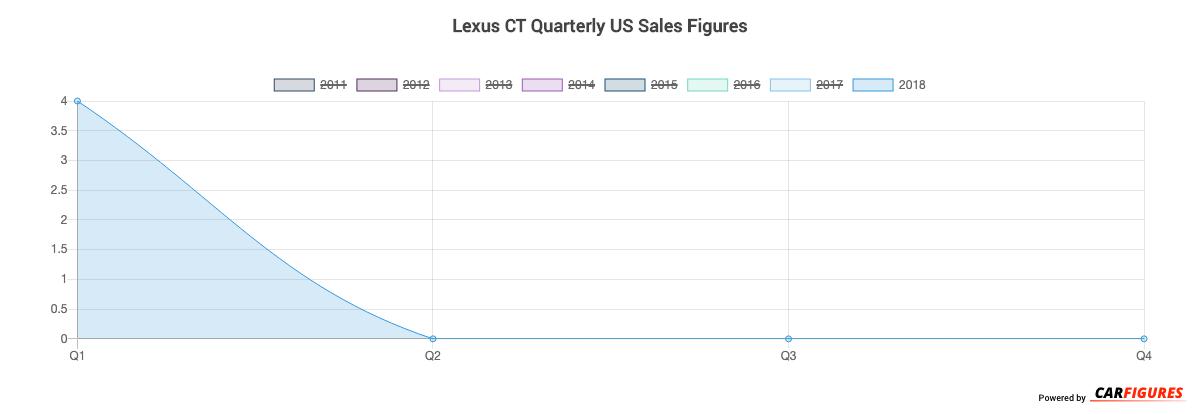 Lexus CT Quarter Sales Graph