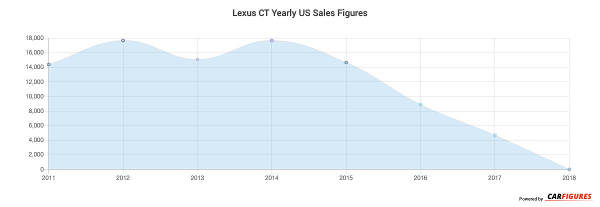 Lexus CT Year Sales Graph