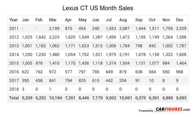 Lexus CT Month Sales Table