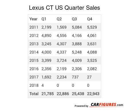 Lexus CT Quarter Sales Table
