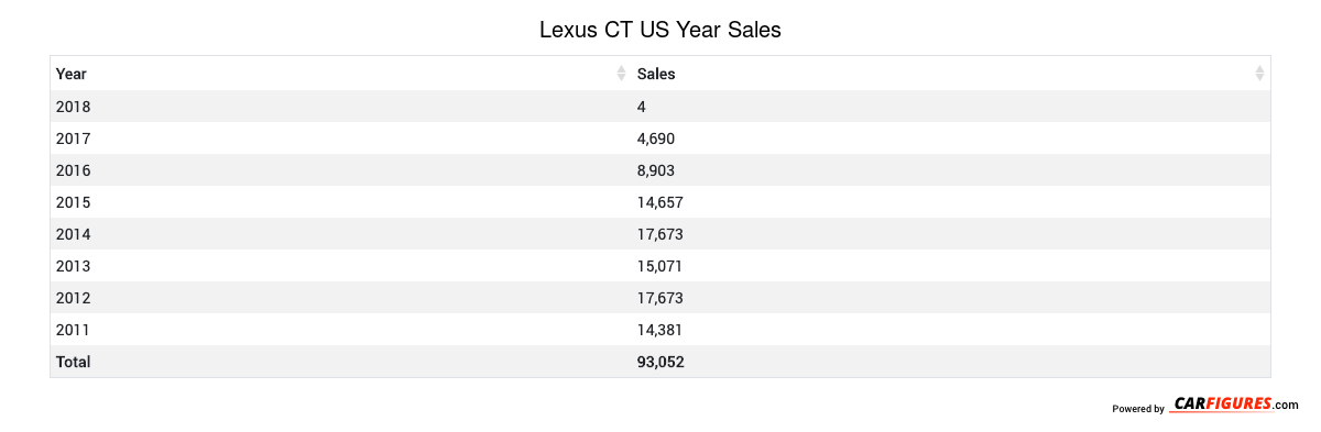 Lexus CT Year Sales Table