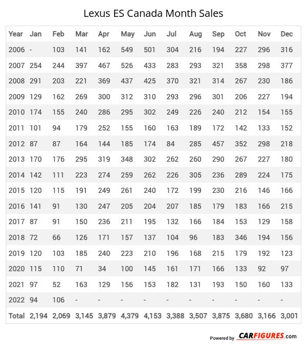 Lexus ES Month Sales Table