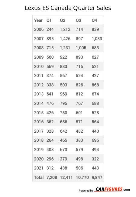 Lexus ES Quarter Sales Table