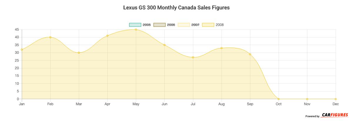 Lexus GS 300 Month Sales Graph