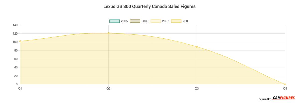 Lexus GS 300 Quarter Sales Graph