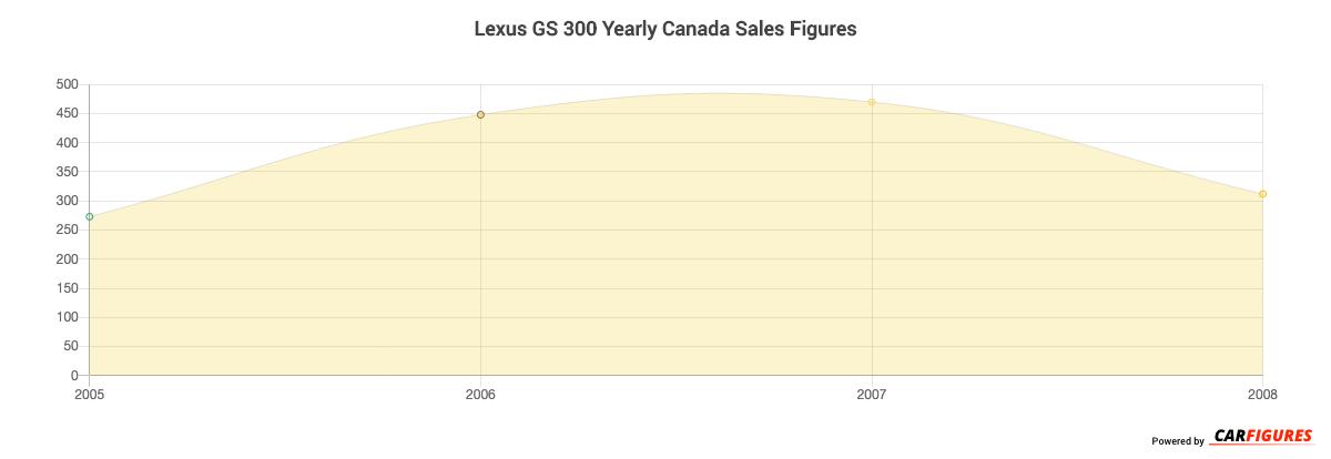 Lexus GS 300 Year Sales Graph