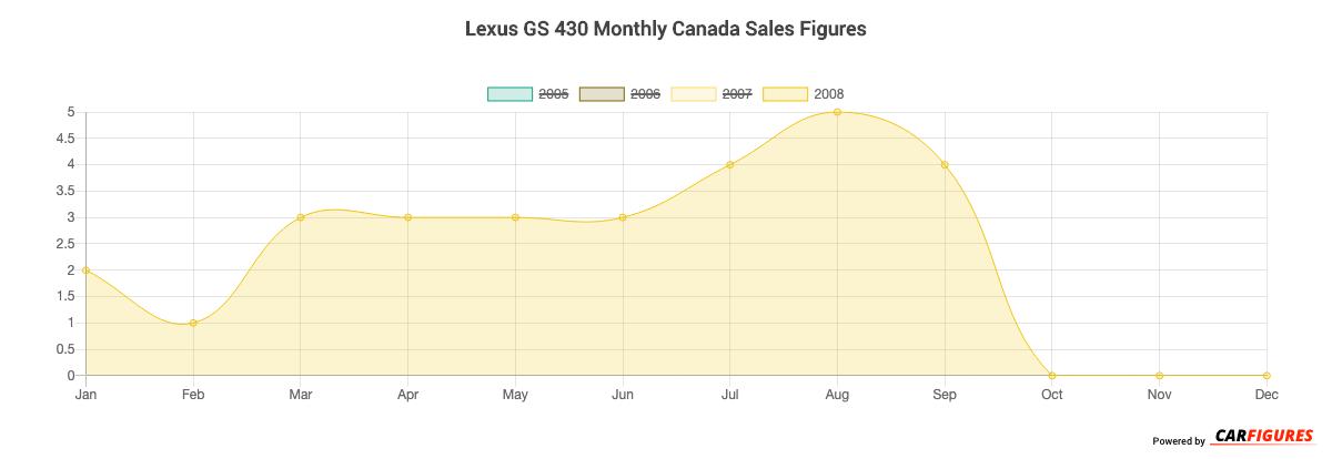 Lexus GS 430 Month Sales Graph
