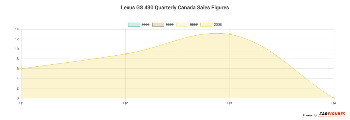 Lexus GS 430 Quarter Sales Graph