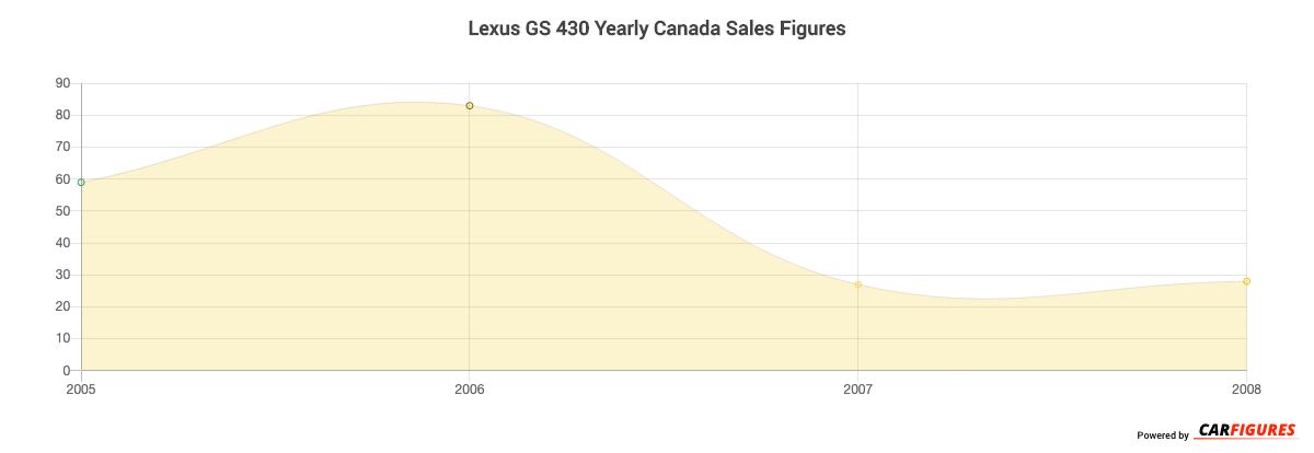 Lexus GS 430 Year Sales Graph