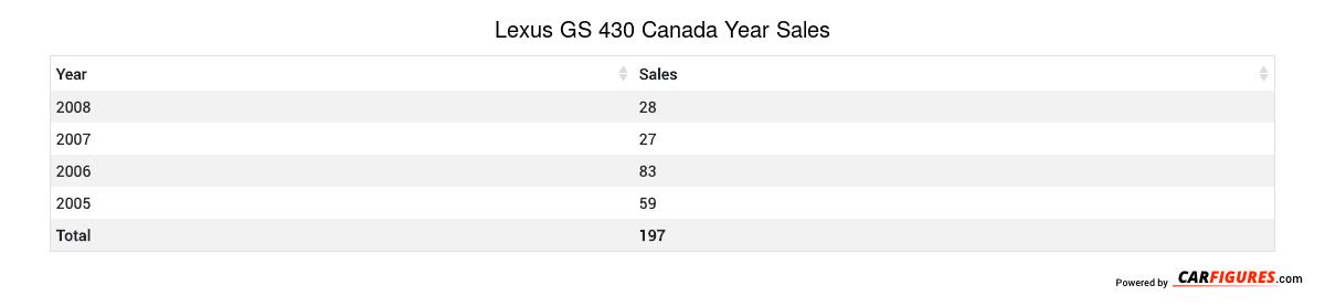 Lexus GS 430 Year Sales Table