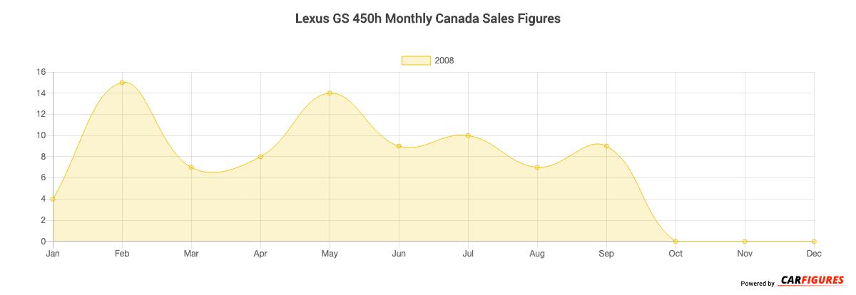 Lexus GS 450h Month Sales Graph