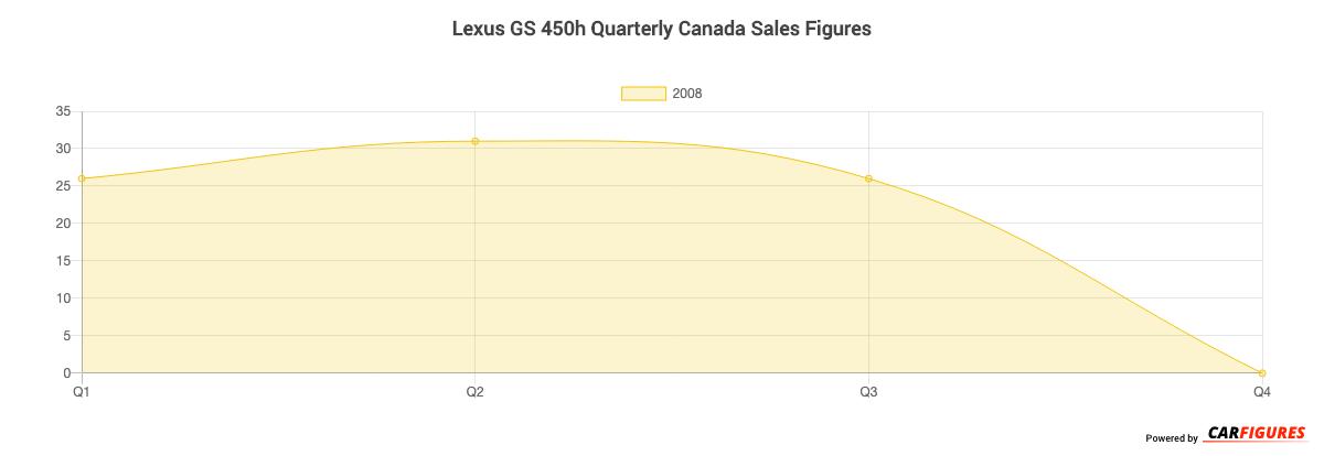 Lexus GS 450h Quarter Sales Graph