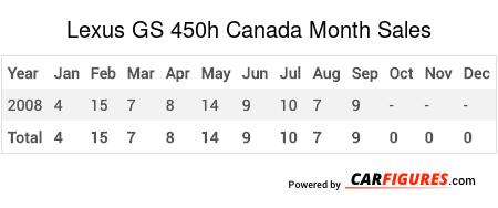 Lexus GS 450h Month Sales Table
