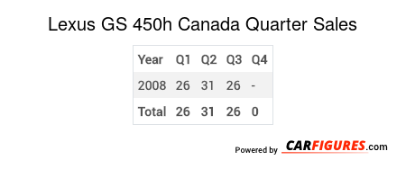Lexus GS 450h Quarter Sales Table