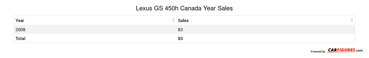 Lexus GS 450h Year Sales Table