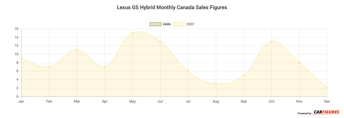 Lexus GS Hybrid Month Sales Graph