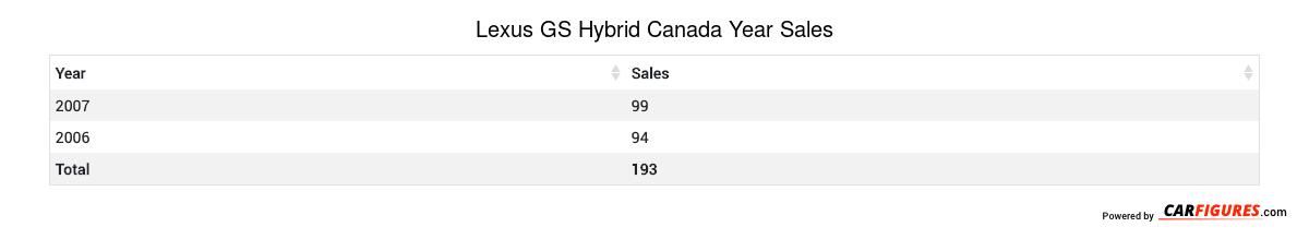 Lexus GS Hybrid Year Sales Table