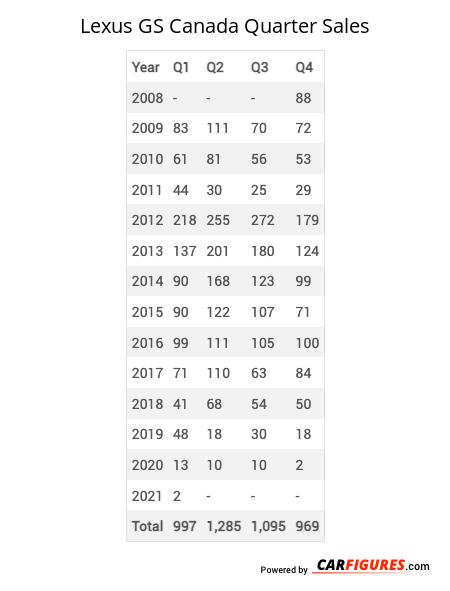 Lexus GS Quarter Sales Table