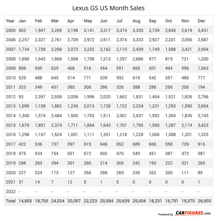 Lexus GS Month Sales Table