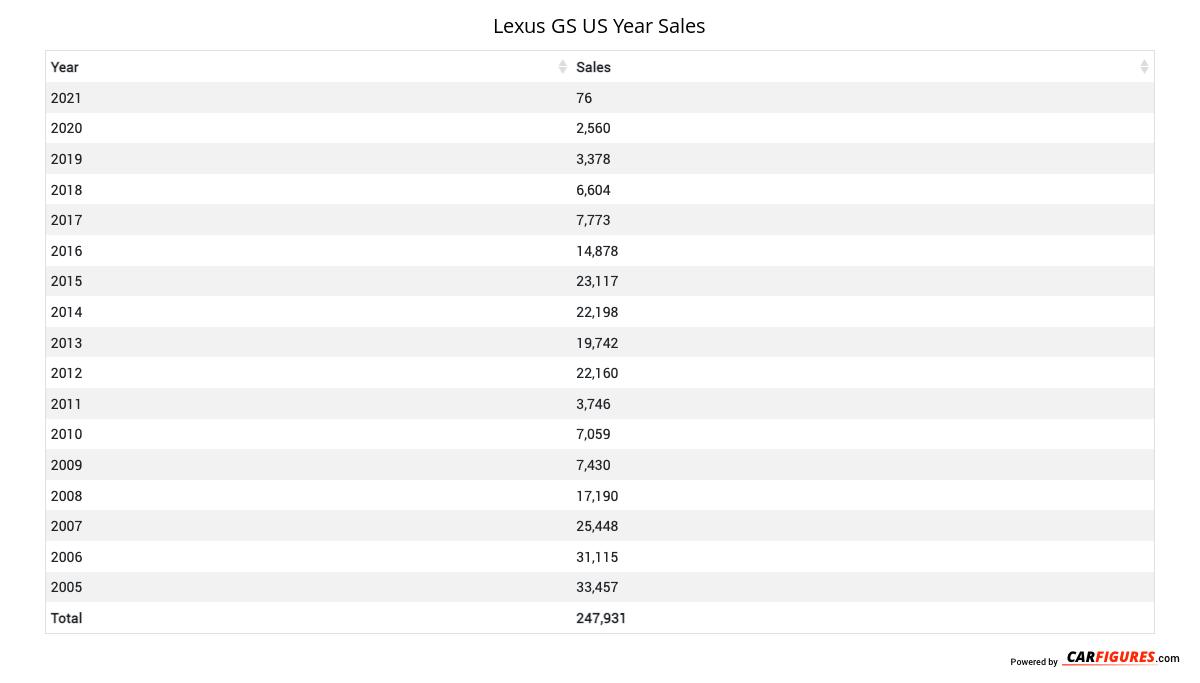 Lexus GS Year Sales Table