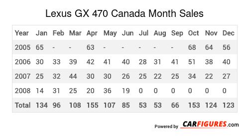 Lexus GX 470 Month Sales Table