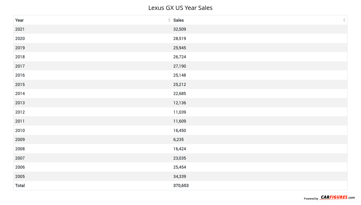 Lexus GX Year Sales Table