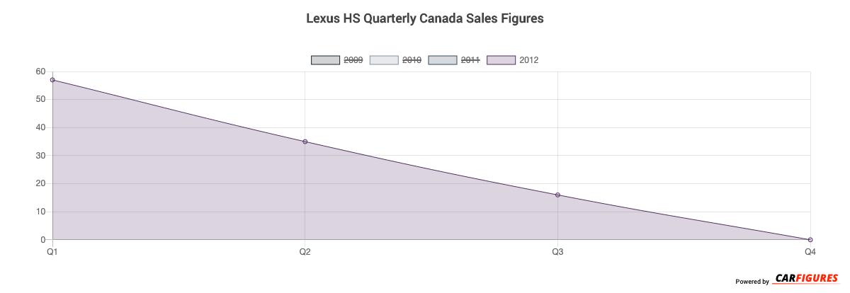 Lexus HS Quarter Sales Graph