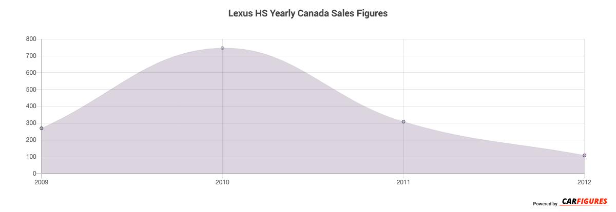 Lexus HS Year Sales Graph