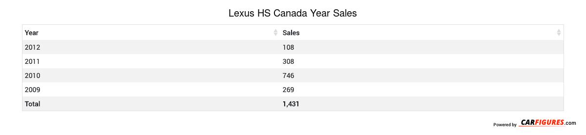 Lexus HS Year Sales Table