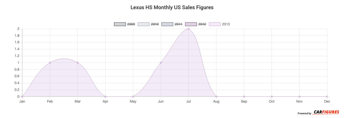 Lexus HS Month Sales Graph