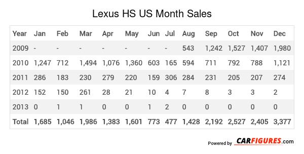 Lexus HS Month Sales Table