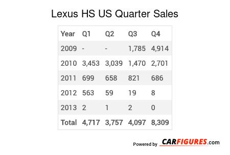 Lexus HS Quarter Sales Table
