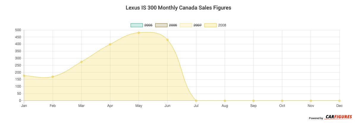 Lexus IS 300 Month Sales Graph