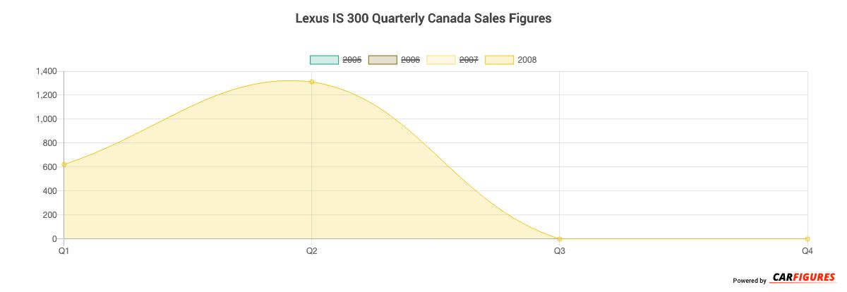 Lexus IS 300 Quarter Sales Graph