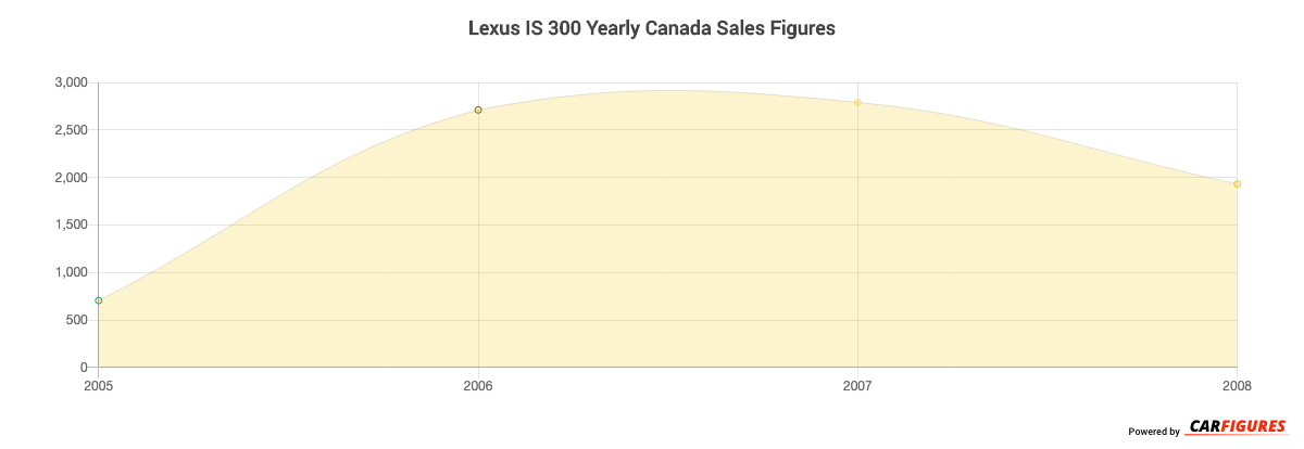 Lexus IS 300 Year Sales Graph
