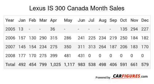 Lexus IS 300 Month Sales Table