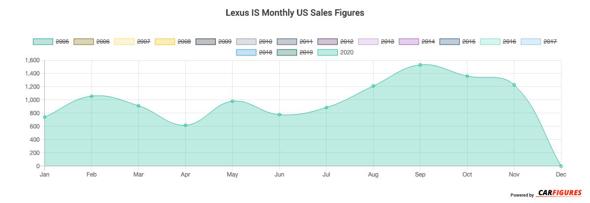 Lexus IS Month Sales Graph