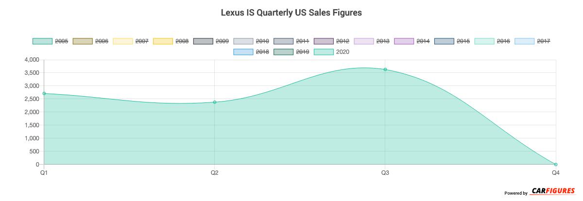 Lexus IS Quarter Sales Graph